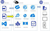 Azure Web Apps: Microsoft Free Azure App Service