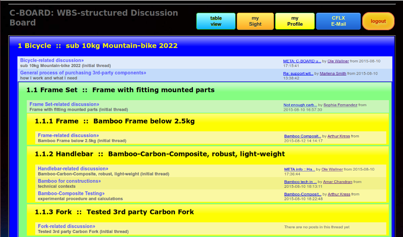 C-BOARD :: WBS-designed Discussion Board for Projects