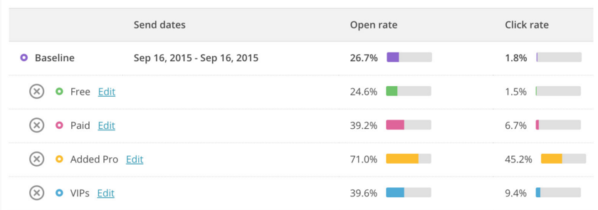 MailChimp: Email Marketing software
