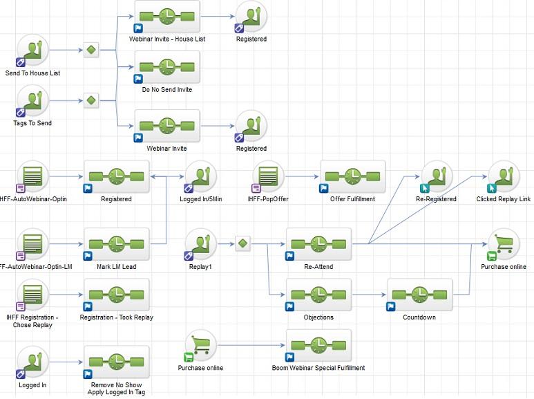 Infusionsoft: Small Marketing Automation Software