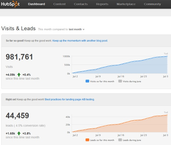 HubSpot Software: Inbound Marketing Strategy