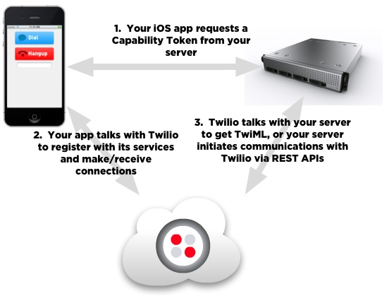 Twilio: Cloud Communications for Developers