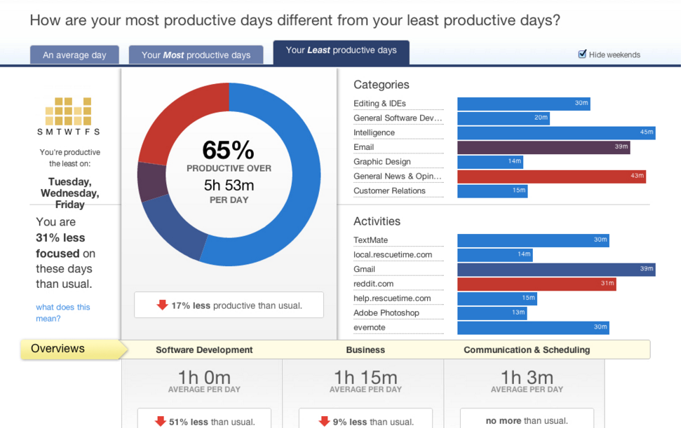 Rescuetime: Personal and Project Time Management Software