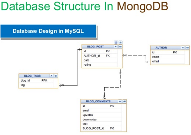 MongoDB: Open Source Document Oriented Database Advantages