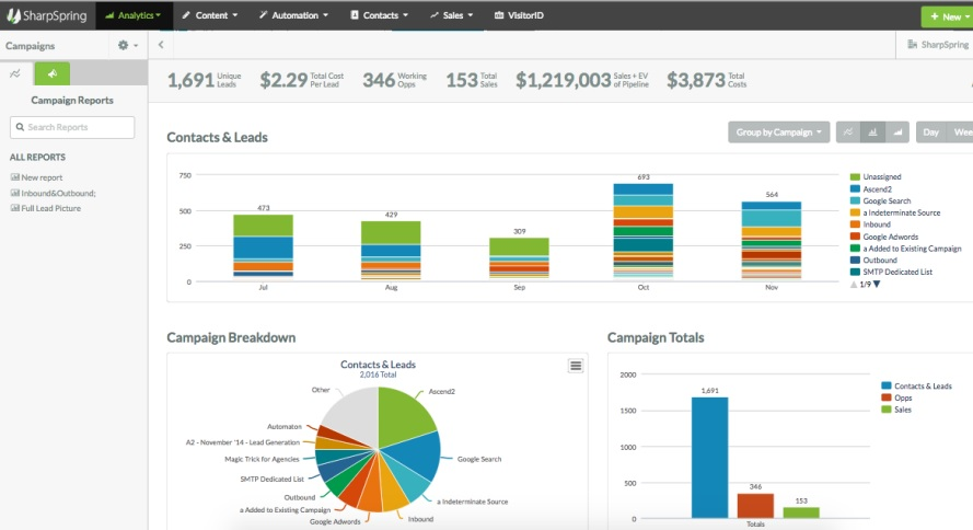 SharpSpring: Marketing Automation Software